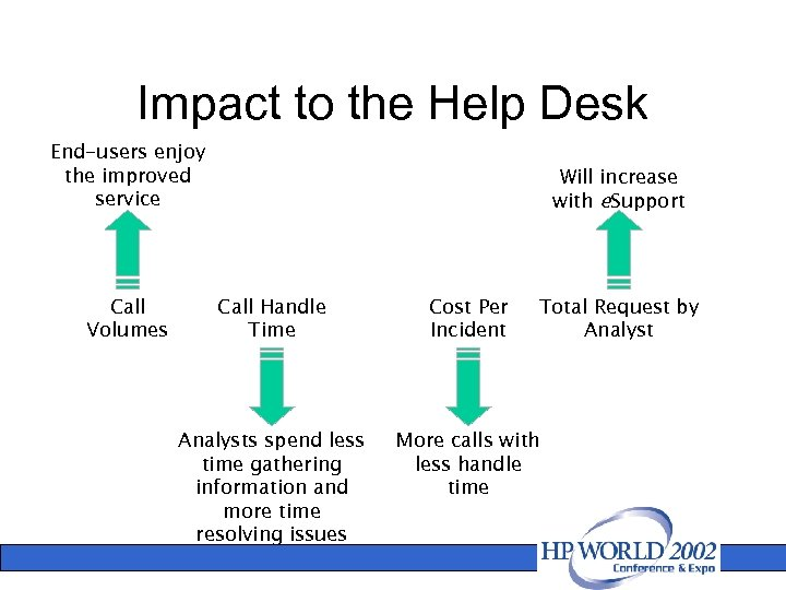 Impact to the Help Desk End-users enjoy the improved service Call Volumes Will increase