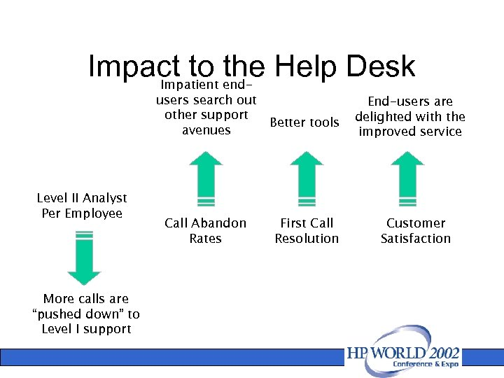 Impact to end- Help Desk the Impatient users search out other support avenues Level