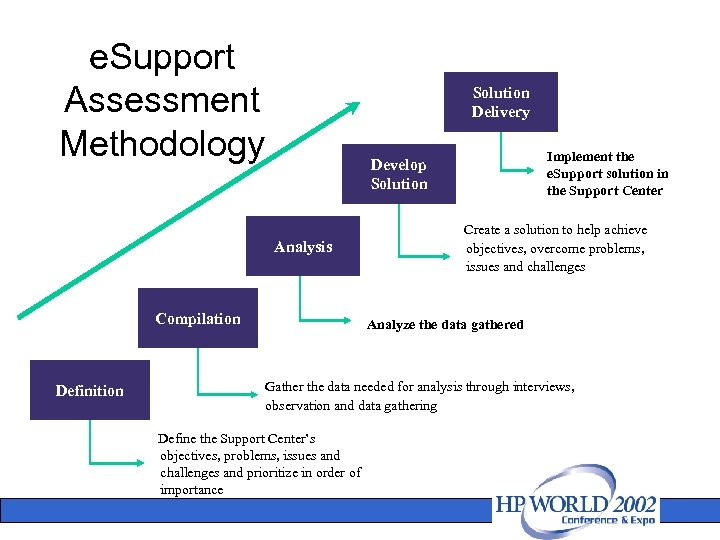 e. Support Assessment Methodology Solution Delivery Analysis Compilation Definition Implement the e. Support solution