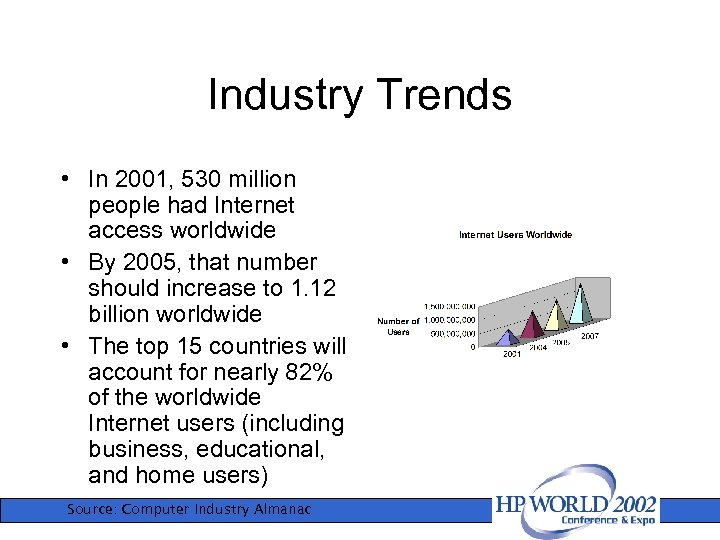 Industry Trends • In 2001, 530 million people had Internet access worldwide • By