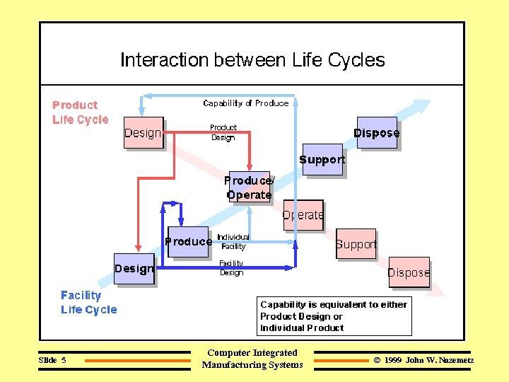 Slide 5 Computer Integrated Manufacturing Systems © 1999 John W. Nazemetz