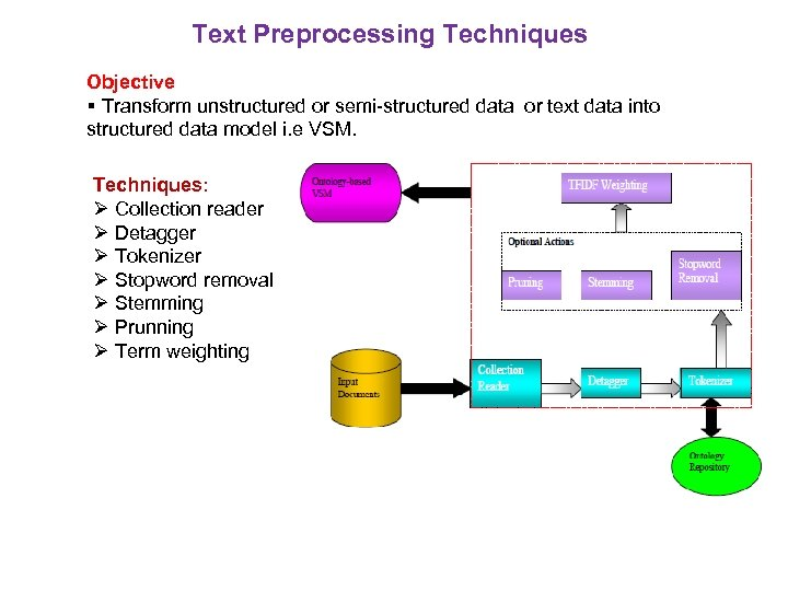 Text Preprocessing Techniques Objective Transform unstructured or semi-structured data or text data into structured