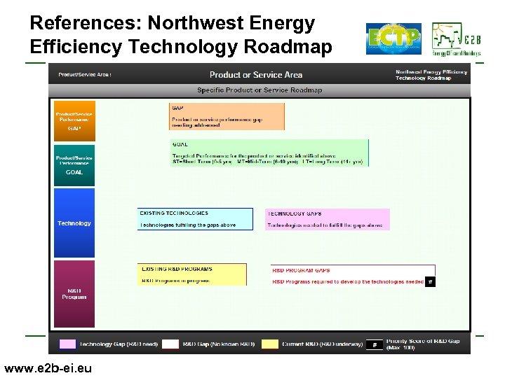 References: Northwest Energy Efficiency Technology Roadmap www. e 2 b-ei. eu