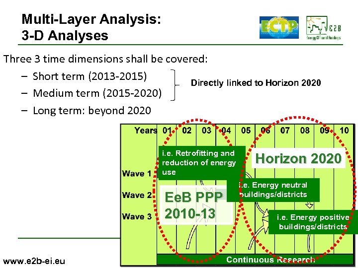 Multi-Layer Analysis: 3 -D Analyses Three 3 time dimensions shall be covered: – Short