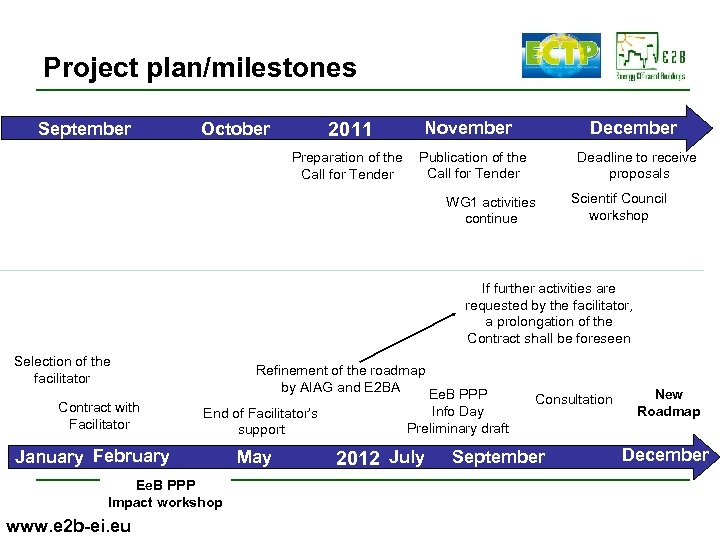 Project plan/milestones September 2011 October Preparation of the Call for Tender December November Publication