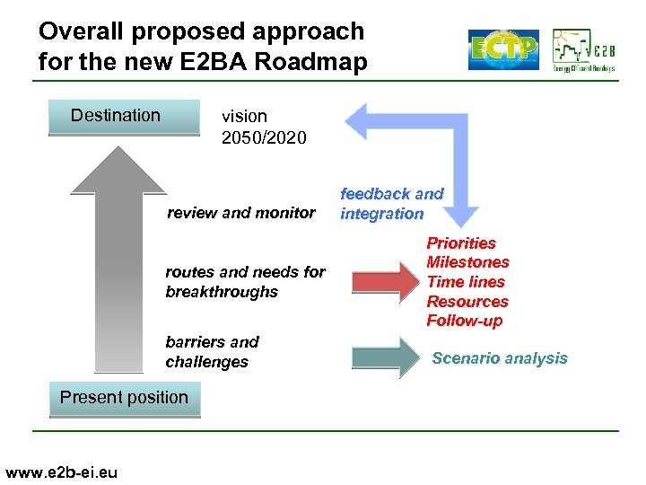 Overall proposed approach for the new E 2 BA Roadmap Destination vision 2050/2020 review
