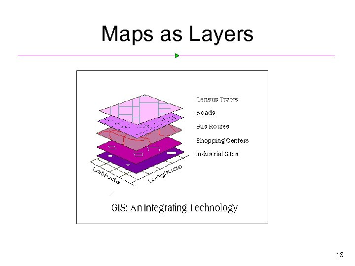 Maps as Layers 13