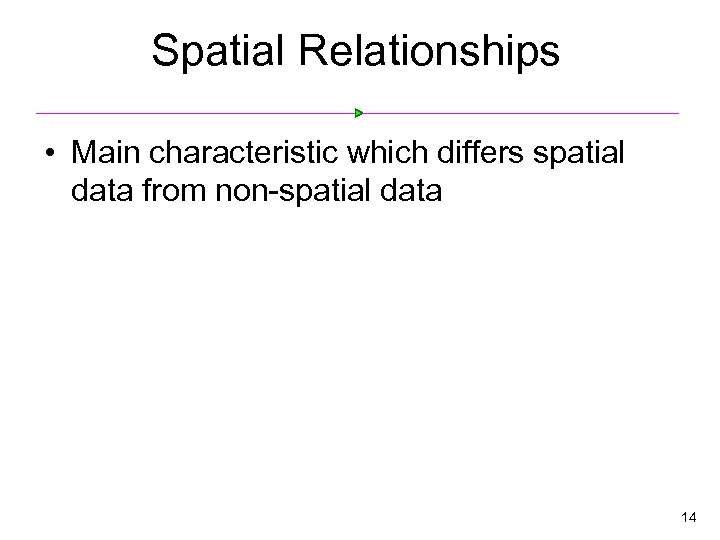 Spatial Relationships • Main characteristic which differs spatial data from non-spatial data 14