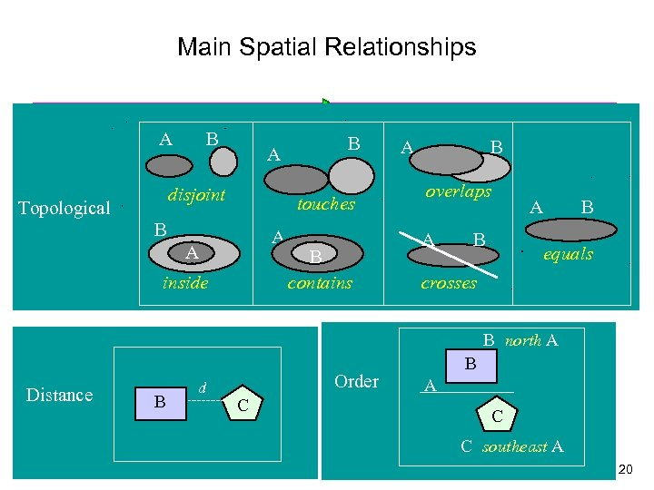 Main Spatial Relationships A B A disjoint Topological B touches B A A inside