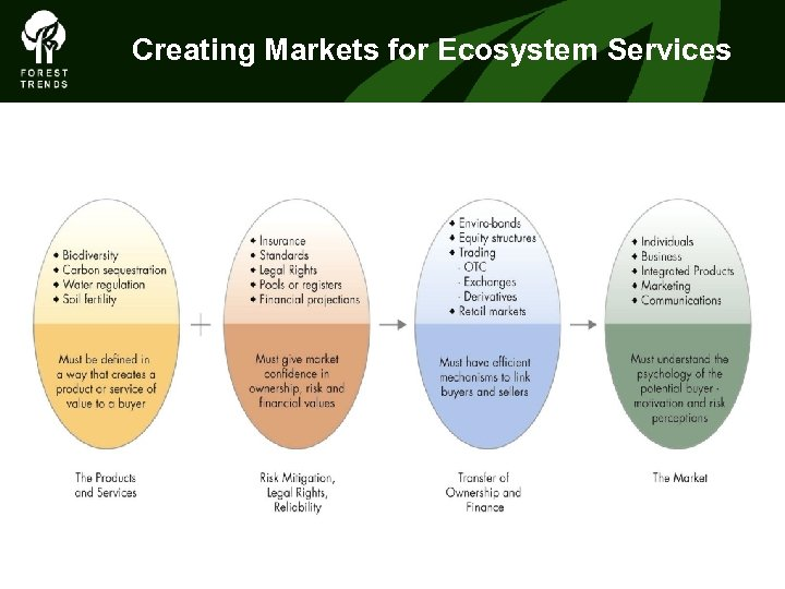 Creating Markets for Ecosystem Services