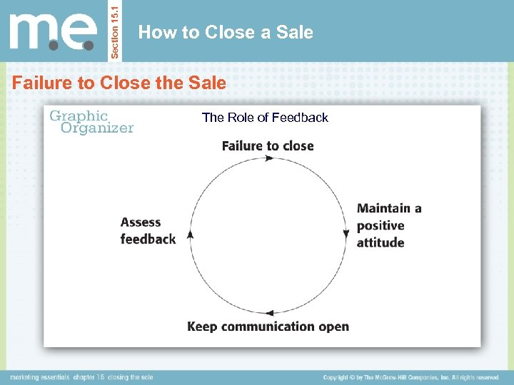 Section 15. 1 How to Close a Sale Failure to Close the Sale The