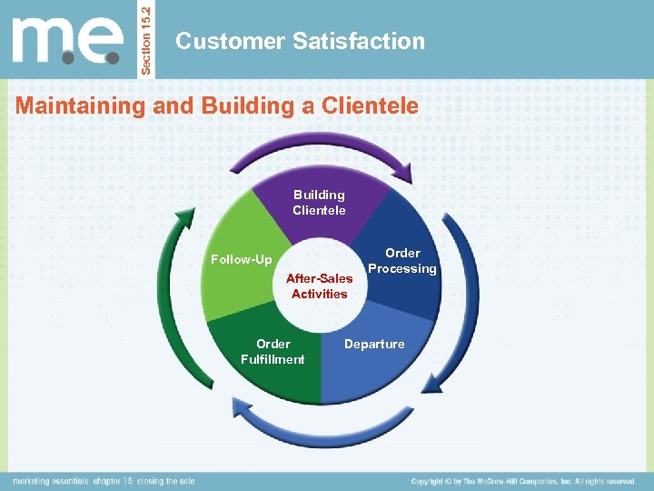 Section 15. 2 Customer Satisfaction Maintaining and Building a Clientele Building Clientele Follow-Up After-Sales