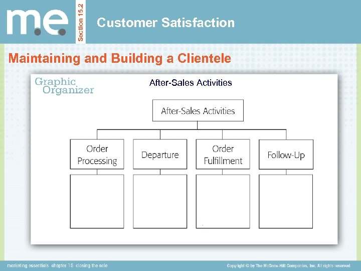 Section 15. 2 Customer Satisfaction Maintaining and Building a Clientele After-Sales Activities