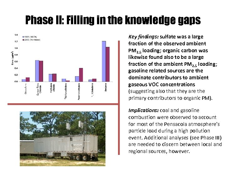 Phase II: Filling in the knowledge gaps Key findings: sulfate was a large fraction