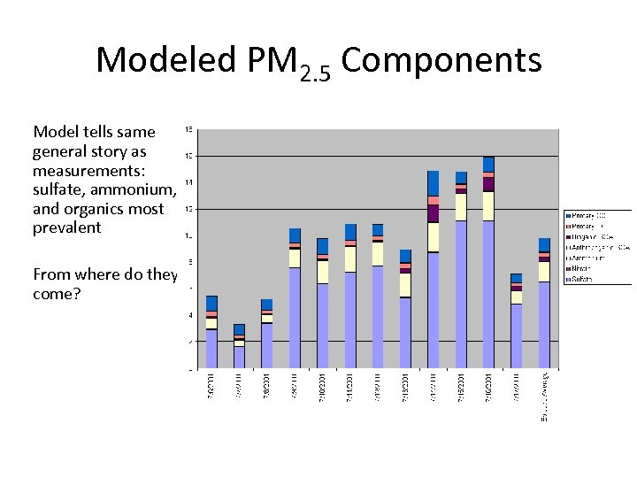 Modeled PM 2. 5 Components Model tells same general story as measurements: sulfate, ammonium,