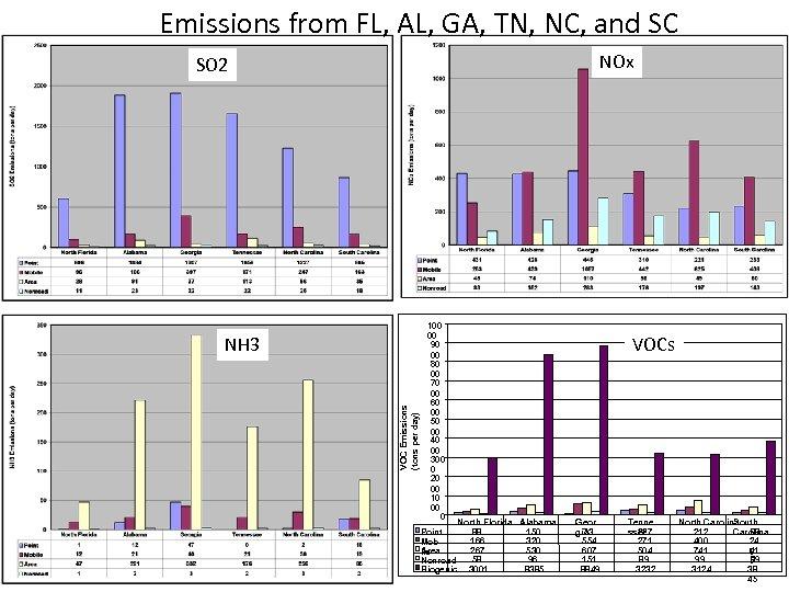 Emissions from FL, AL, GA, TN, NC, and SC NOx SO 2 VOC Emissions