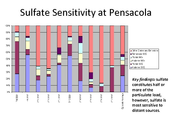Sulfate Sensitivity at Pensacola Key findings: sulfate constitutes half or more of the particulate