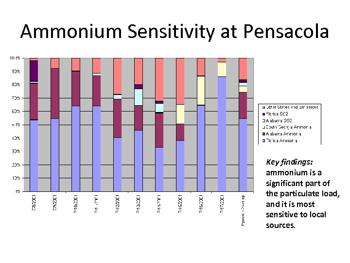 Ammonium Sensitivity at Pensacola Key findings: ammonium is a significant part of the particulate