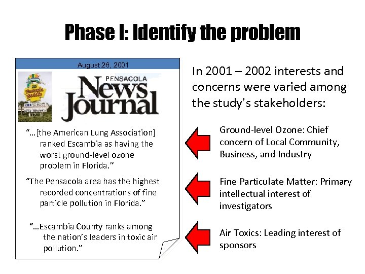 Phase I: Identify the problem August 26, 2001 In 2001 – 2002 interests and