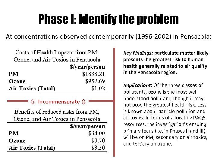 Phase I: Identify the problem At concentrations observed contemporarily (1996 -2002) in Pensacola: Costs