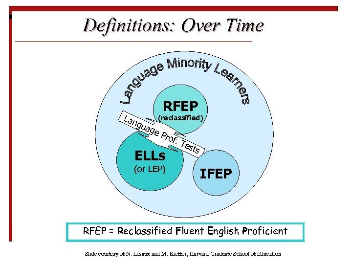 Definitions: Over Time Lan RFEP (reclassified) gua g e. P rof. ELLs (or LEP)