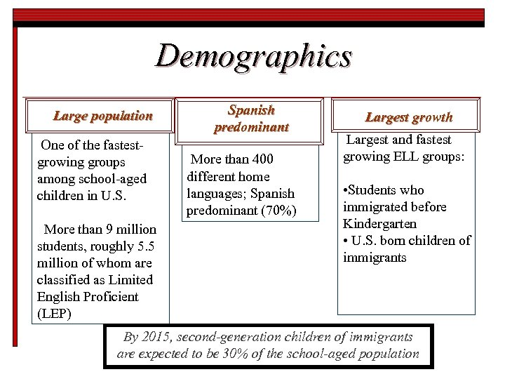 Demographics Large population One of the fastestgrowing groups among school-aged children in U. S.