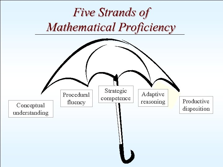 Five Strands of Mathematical Proficiency Conceptual understanding Procedural fluency Strategic competence Adaptive reasoning Productive