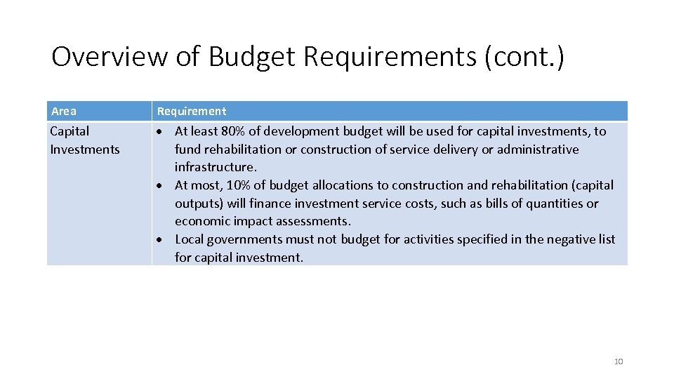 Overview of Budget Requirements (cont. ) Area Requirement Capital Investments At least 80% of