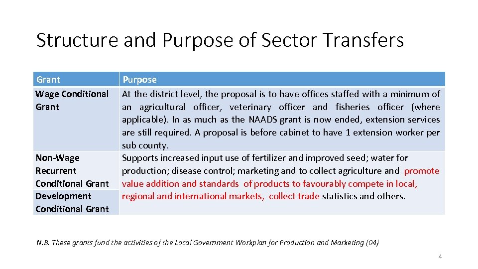 Structure and Purpose of Sector Transfers Grant Wage Conditional Grant Non-Wage Recurrent Conditional Grant