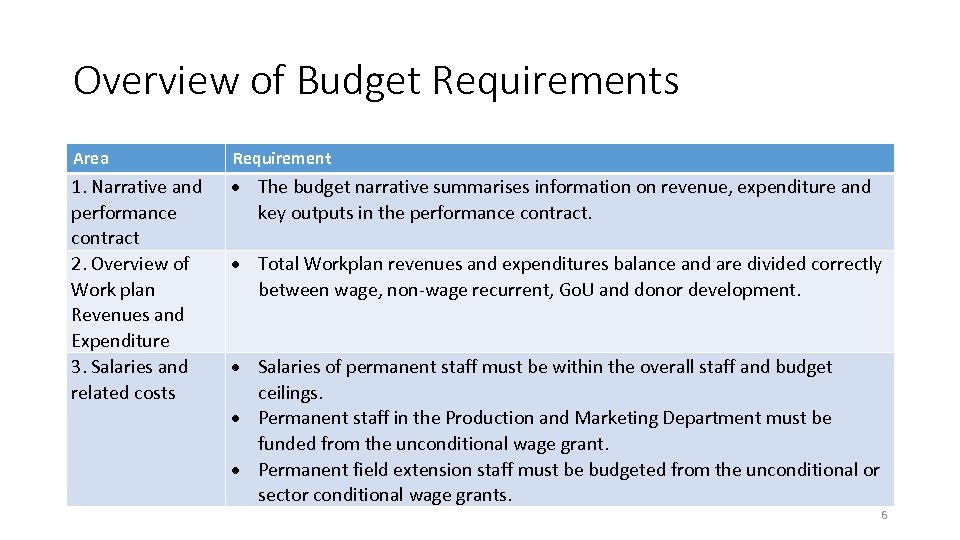 Overview of Budget Requirements Area Requirement 1. Narrative and performance contract 2. Overview of