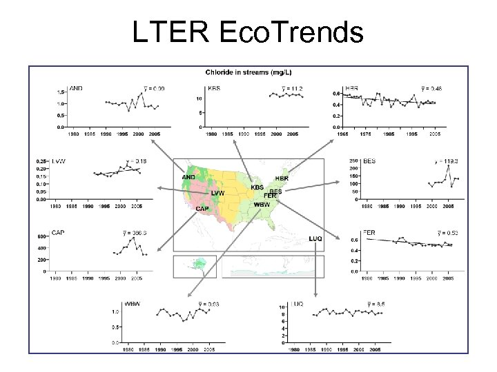 LTER Eco. Trends