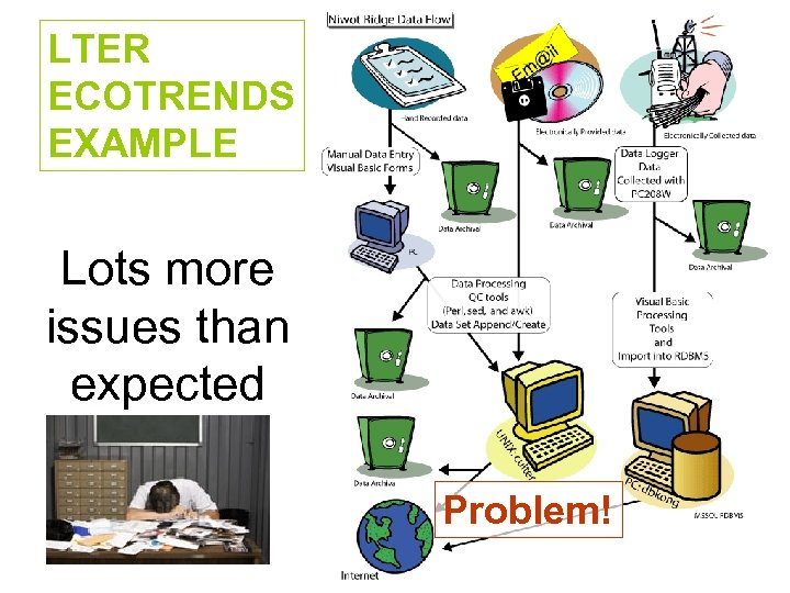 LTER ECOTRENDS EXAMPLE Lots more issues than expected Problem!