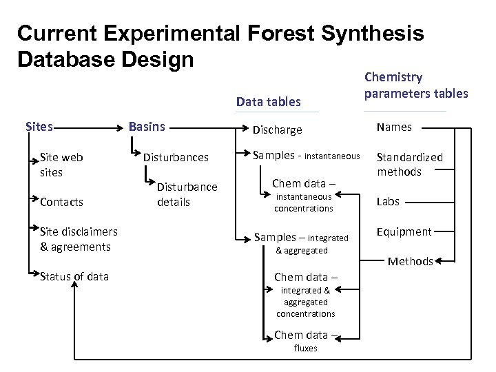 Current Experimental Forest Synthesis Database Design Data tables Site web sites Contacts Site disclaimers