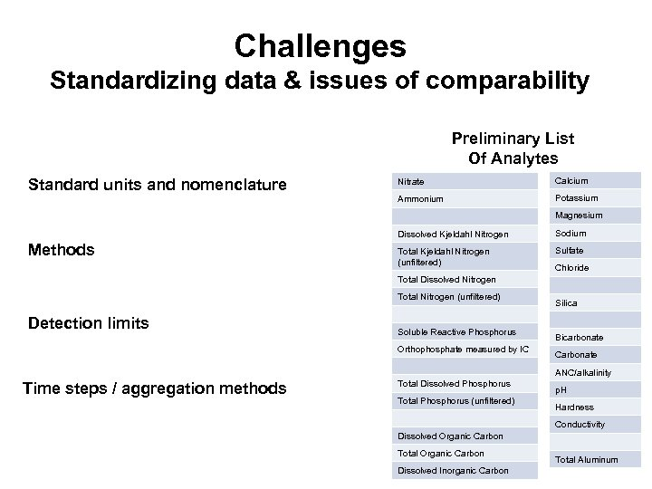 Challenges Standardizing data & issues of comparability Preliminary List Of Analytes Nitrate Calcium Ammonium