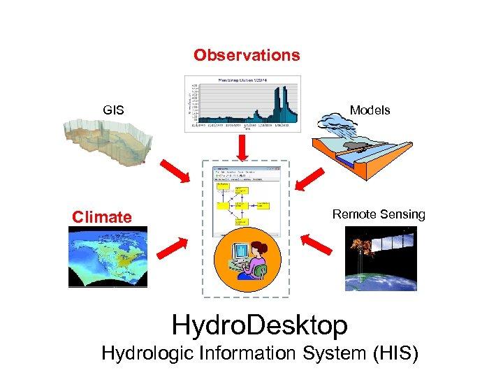 Observations GIS Climate Models Remote Sensing Hydro. Desktop Hydrologic Information System (HIS)