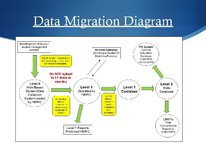Data Migration Diagram Do NOT upload to L 1 twice in one day