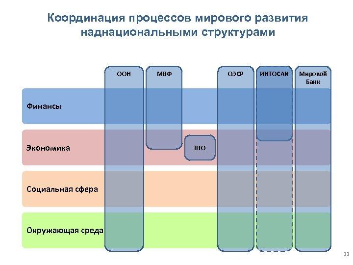 Координация процессов мирового развития наднациональными структурами ООН ОЭСР МВФ ИНТОСАИ Мировой Банк Финансы Экономика