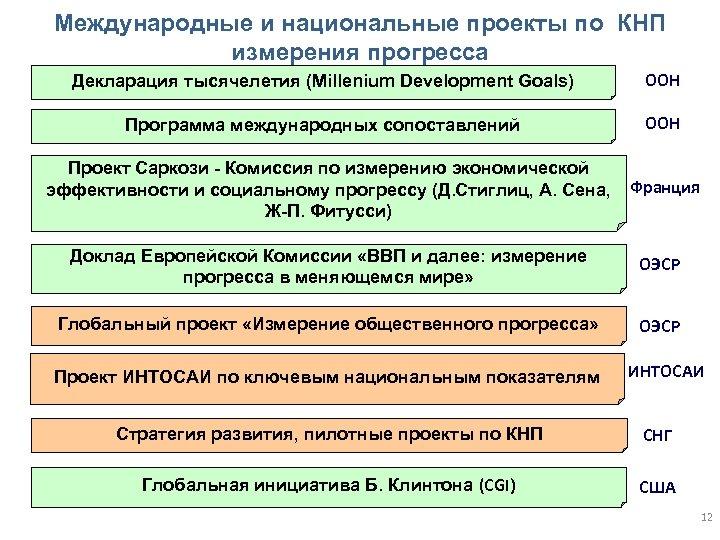 Международные и национальные проекты по КНП измерения прогресса Декларация тысячелетия (Millenium Development Goals) ООН