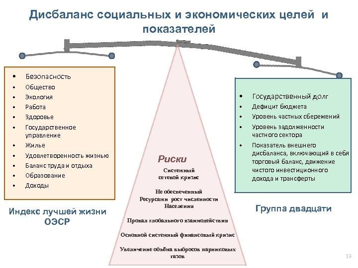 Дисбаланс социальных и экономических целей и показателей • Безопасность • • • Общество Экология