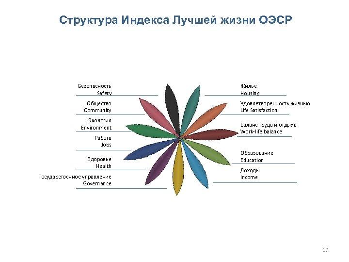 Структура Индекса Лучшей жизни ОЭСР Безопасность Safety Общество Community Экология Environment Работа Jobs Здоровье