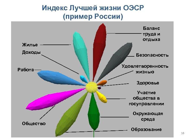 Индекс Лучшей жизни ОЭСР (пример России) Баланс труда и отдыха Жилье Доходы Работа Безопасность