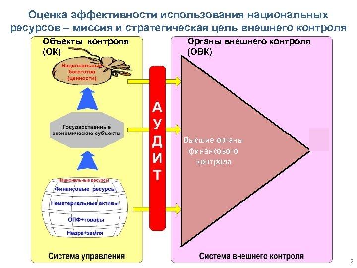 Оценка эффективности использования национальных ресурсов – миссия и стратегическая цель внешнего контроля Объекты контроля