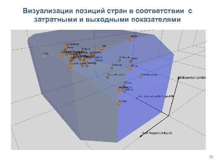 Визуализация позиций стран в соответствии с затратными и выходными показателями 20