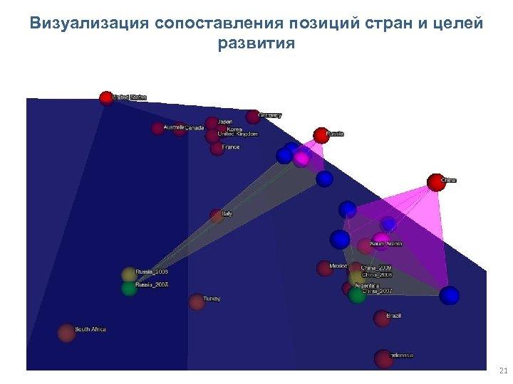 Визуализация сопоставления позиций стран и целей развития 21