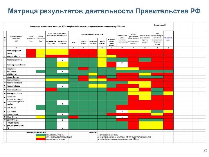 Матрица результатов деятельности Правительства РФ 22