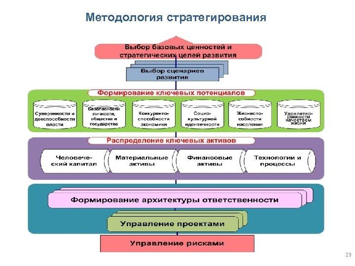 Методология стратегирования 23