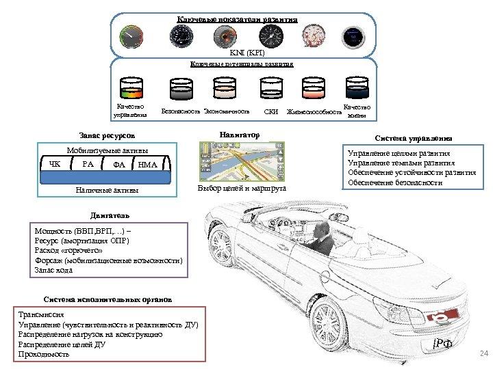 Ключевые показатели развития KNI (KPI) Ключевые потенциалы развития Качество управления Безопасность Экономичность СКИ Навигатор