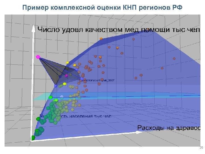 Пример комплексной оценки КНП регионов РФ 26