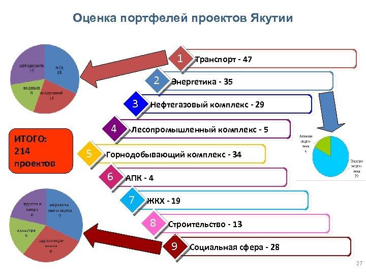 Оценка портфелей проектов Якутии 1 2 3 ИТОГО: 214 проектов 4 5 Транспорт -