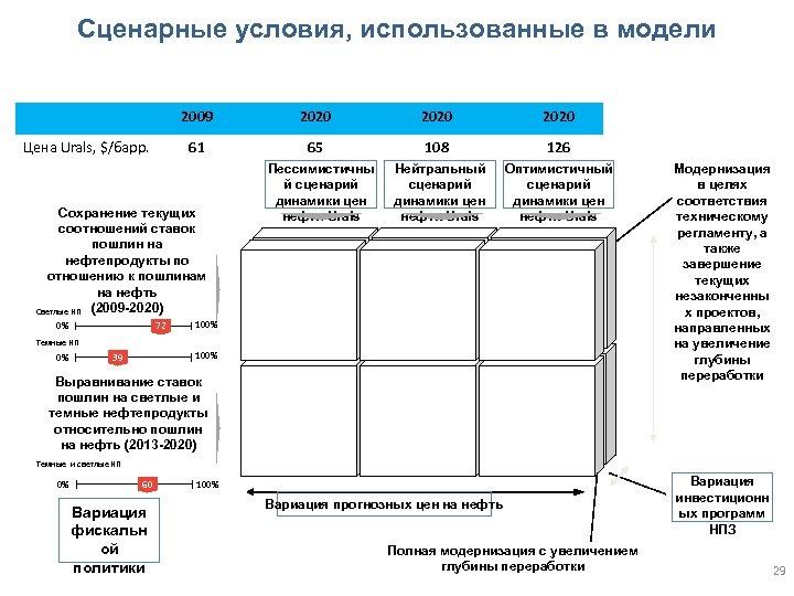 Сценарные условия, использованные в модели 2009 Цена Urals, $/барр. 61 Сохранение текущих соотношений ставок